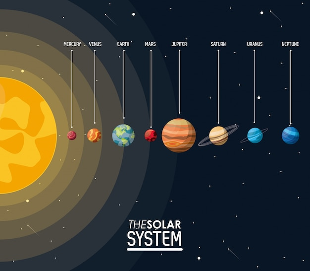 Colorful poster the solar system with sun and planets