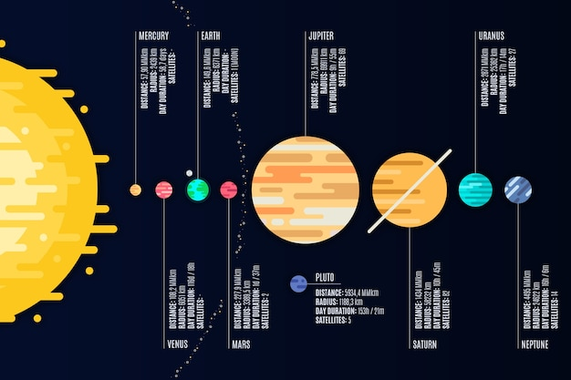 Colorful solar system infographic with detailes