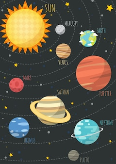 The colorful solar system.