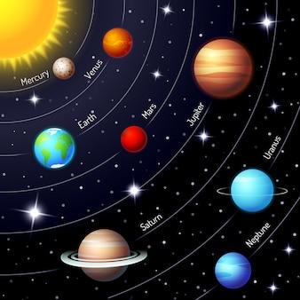 별과 반짝이는 밤하늘에 태양 지구 화성 수성 목성 토성 천왕성 해왕성의 위치와 궤도를 보여주는 다채로운 벡터 태양계
