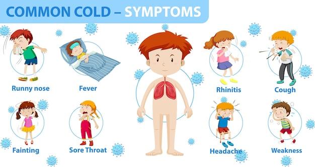 Симптомы простуды в мультяшном стиле инфографики