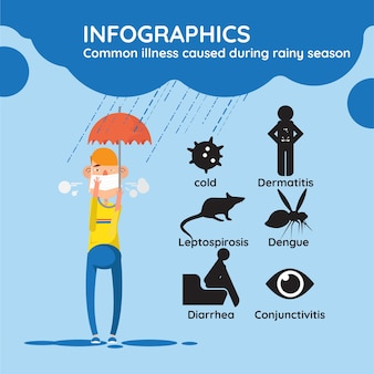 Common illness caused during rainy season