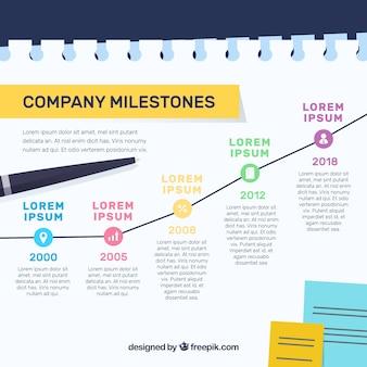 Основные этапы компании или концепция временной шкалы