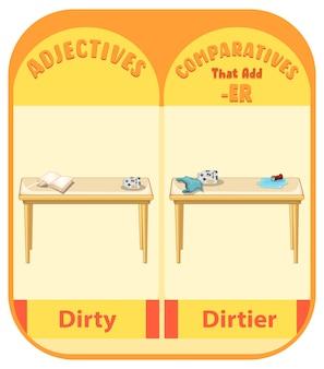 Aggettivi comparativi per parola sporca