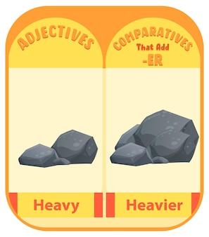 Aggettivi comparativi per parola pesante