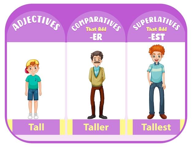 背の高い単語の比較級および最上級の形容詞
