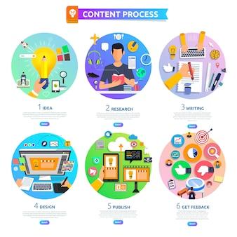 コンセプトコンテンツマーケティングプロセスは、アイデア、トピック、ライティング、デザインから始まり、フィードバックを得ます。説明します。