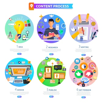 Concept content marketing process start with idea, topic, writing, design and get feedback.  illustrate.