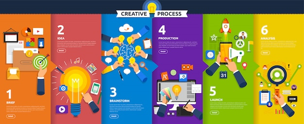 Concept creative process start with brief, idea, brainstorm, launch and analysis.  illustrate.