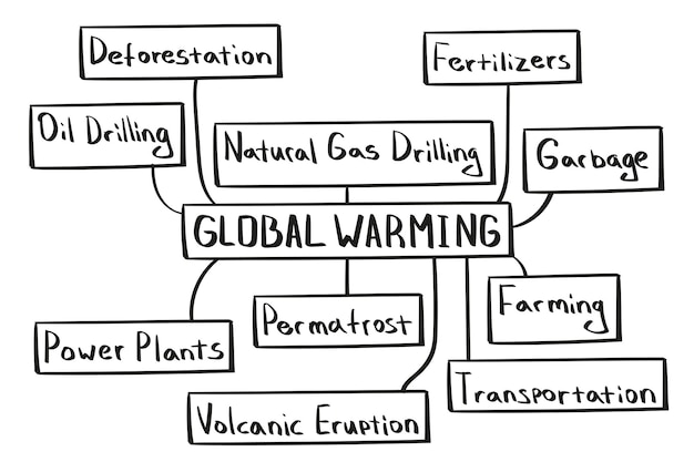Concept of global warming mind map in handwritten style.