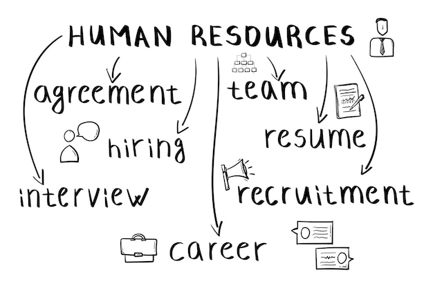 Concept of human resources mind map in handwritten style.