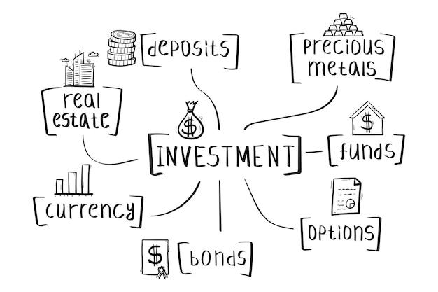 필기 스타일의 투자 마인드 맵의 개념입니다.