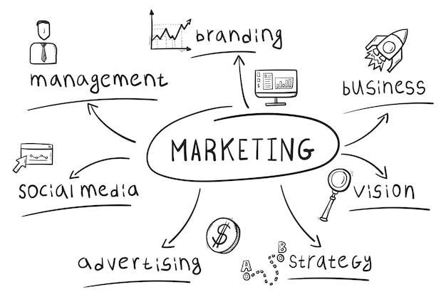 필기 스타일의 마케팅 마인드 맵의 개념입니다.