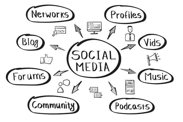 필기 스타일의 소셜 미디어 마인드 맵의 개념