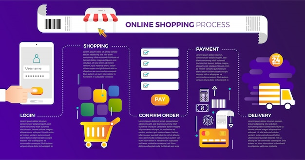 Concept online shopping process.  illustrate.