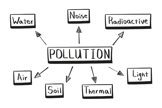 Concept of pollution mind map in handwritten style.