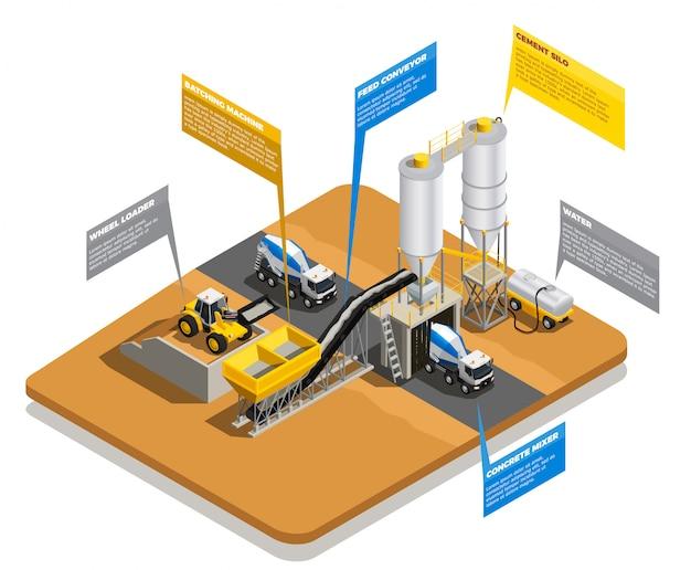 Composizione isometrica di produzione concreta con vista del sito dell'impianto e bolle di pensiero con didascalie di testo modificabili