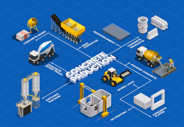 Concrete production isometric flowchart with isolated images of cement mixing facilities and transport units with text