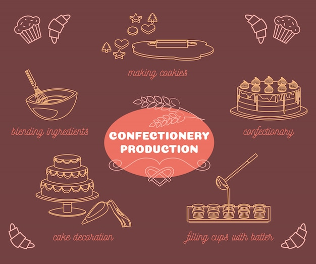 Confectionery production element collection