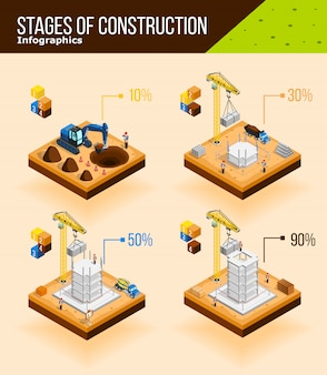 Construction stages infographic poster
