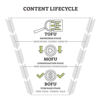 Content life cycle marketing funnel  illustration diagram.
