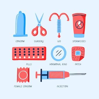 避妊方法のコンセプト