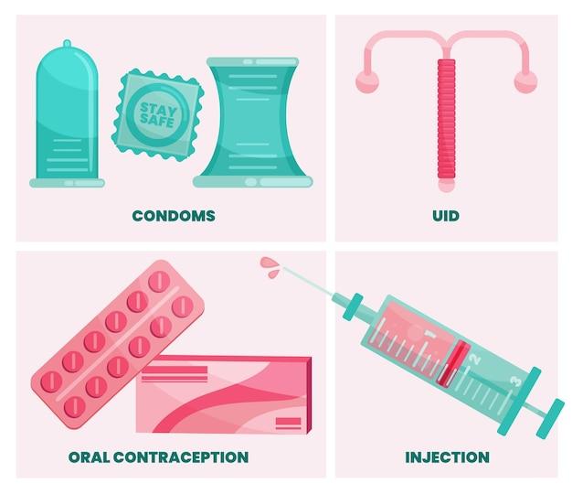 例示されている避妊方法