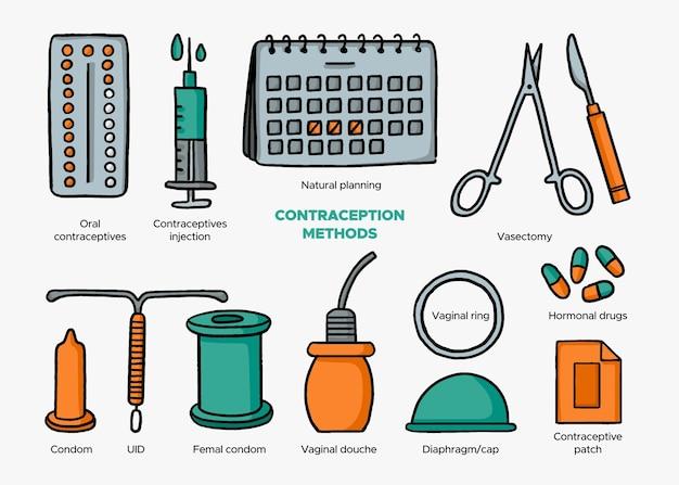 避妊方法の図の概念