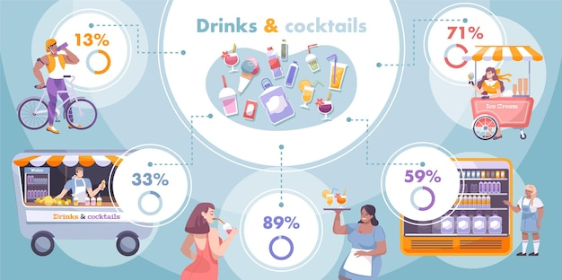 Cool drink infographic with percentage and descriptions of type drinks and cold desert