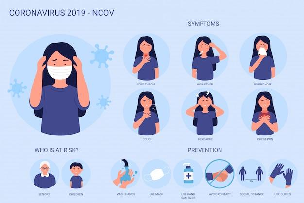 コロナウイルス2019-ncovのインフォグラフィックは、症状、リスクケース、予防を示しています。コロナウイルス病気。マスクを着ている女性。ウイルス保護のヒントcovidの原因、感染、一般情報の拡散