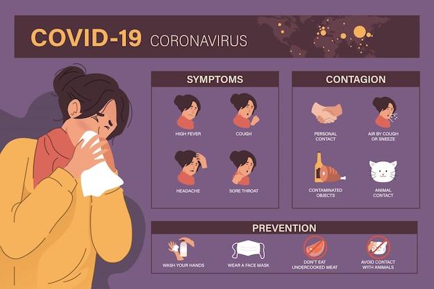コロナウイルス(covid-19または2019-ncov)のインフォグラフィック、症状、伝染および予防