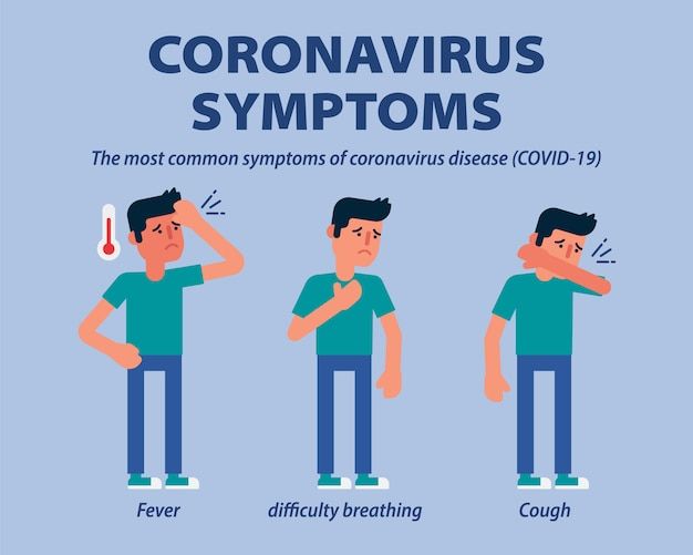 Coronavirus covid-19 symptoms infographic  flat design