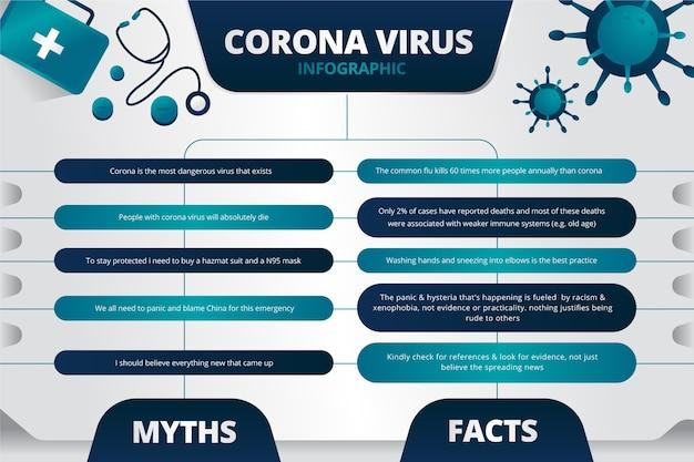 コロナウイルスの偽情報と事実のインフォグラフィック