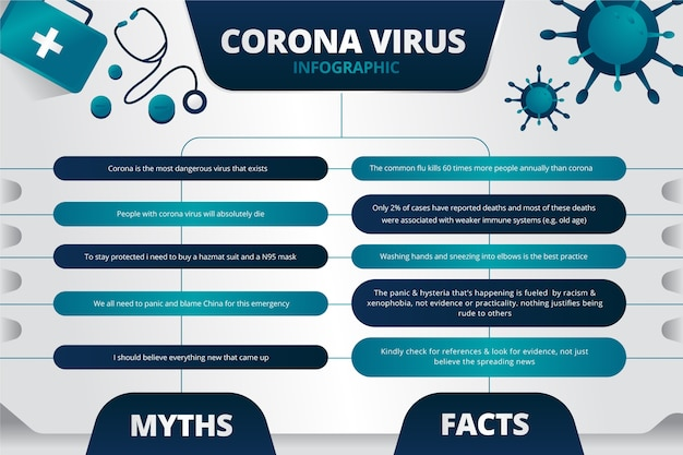 Coronavirus fake information and facts infographic