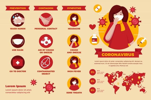 症状を持つ女性のコロナウイルスのインフォグラフィック