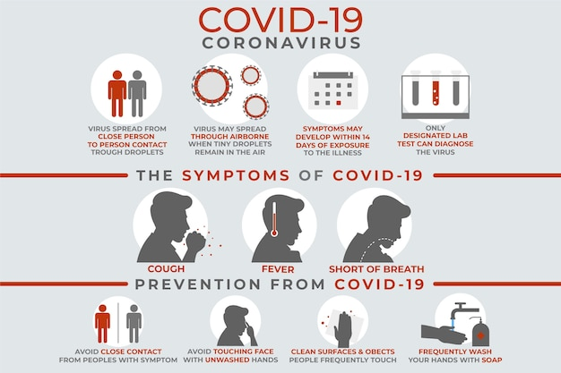 Coronavirus infographic symptoms and prevention