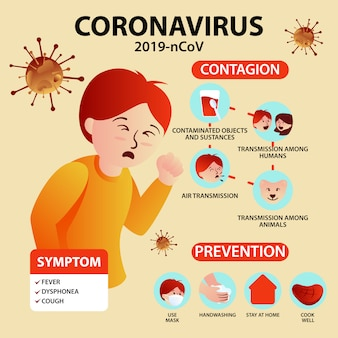 Coronavirus infographic symtoms and preventions