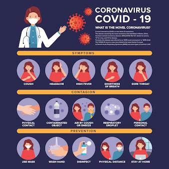 医師と病気の女性のイラストがコロナウイルスインフォグラフィック