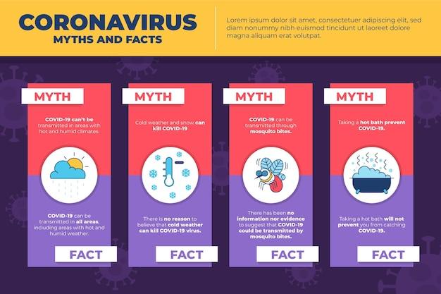코로나 바이러스 신화와 사실 인포 그래픽