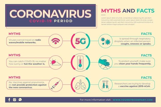 Miti e fatti di coronavirus infografici