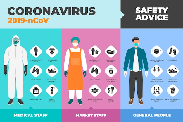 コロナウイルス保護アドバイスのコンセプト