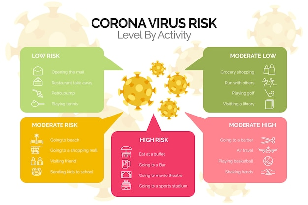 Coronavirus risk levels by activity infographic