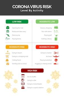 활동 별 코로나 바이러스 위험 수준-인포 그래픽