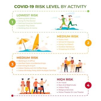 活動インフォグラフィックによるコロナウイルスのリスクレベル