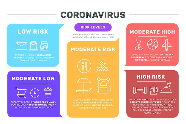 Coronavirus risk levels by activity