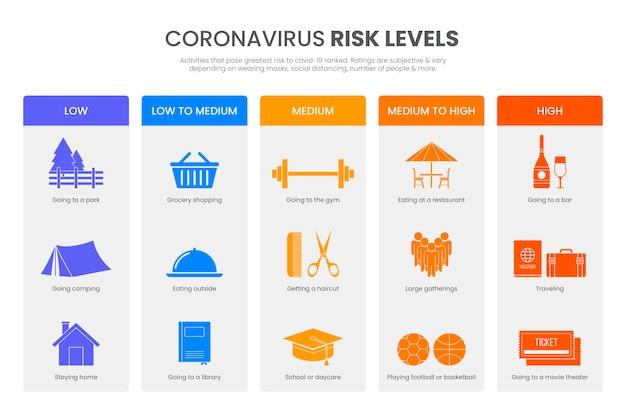 Coronavirus risk levels by activity