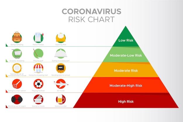 Coronavirus risk levels infographic