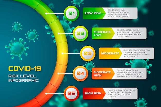 コロナウイルスのリスクレベルのインフォグラフィック