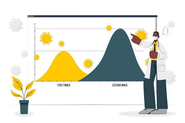 コロナウイルスの第二波の概念図