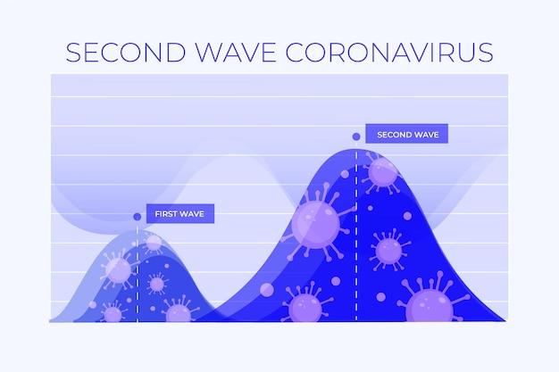 코로나 바이러스 두 번째 물결 그래픽 개념
